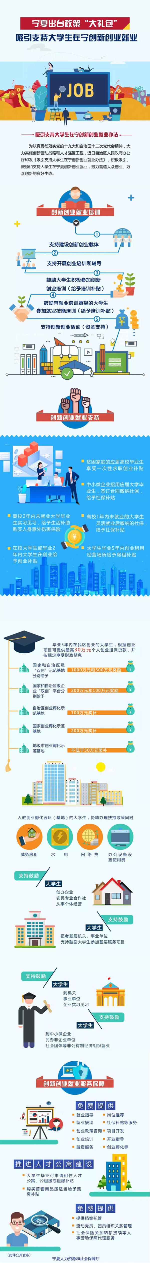 图解宁夏《关于吸引支持大学生在宁创新创业就业办法》.jpg